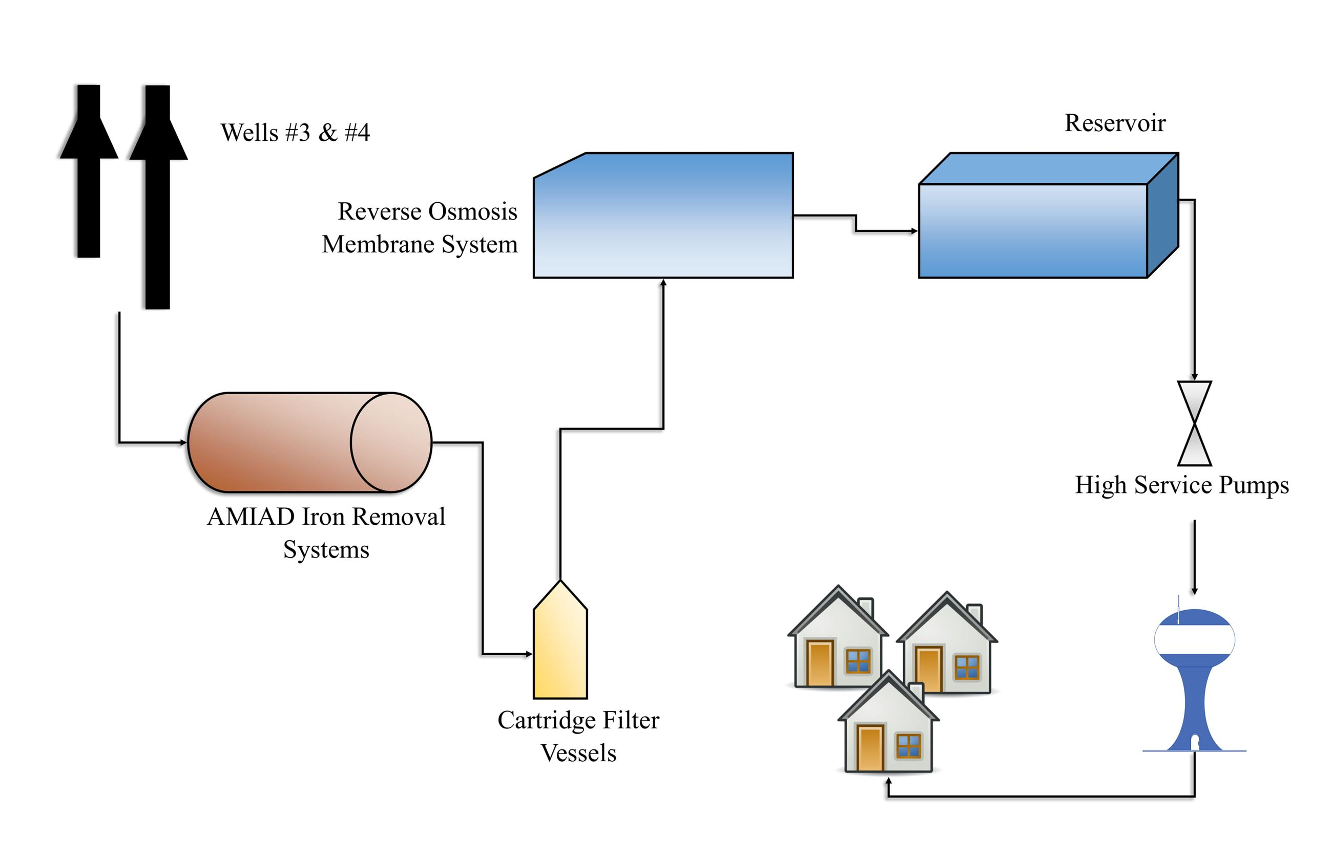 Water System Diagram-1