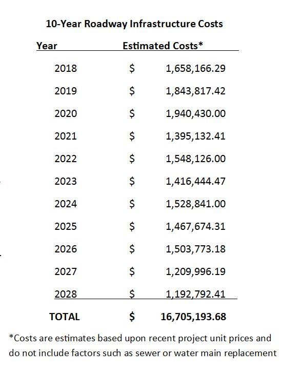 10 year cost estimates.JPG